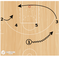 Basketball Play - Da_Czar: CHA Horns Circle
