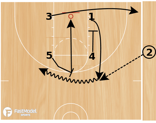 Basketball Play - Clippers SLOB Double