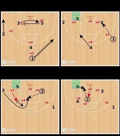 Basketball Play - Zalgiris Kaunas - Post Up Curl ATO
