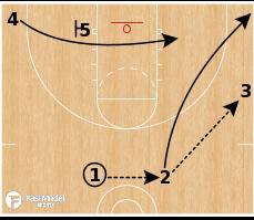 Basketball Play - Flex Offense: Triangle High-Low