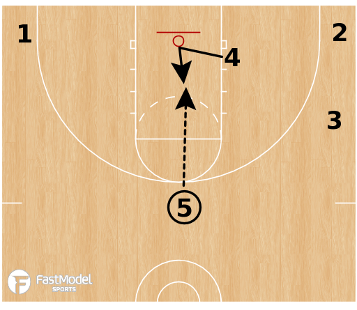 Basketball Play - Flex Offense: Triangle High-Low