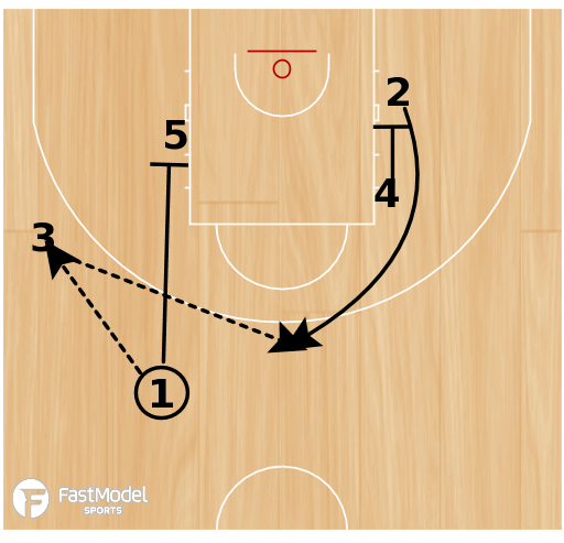 Basketball Play - Flare screen for quick roll the screener