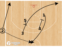 Basketball Play - Philadelphia 76ers - Elbow DHO ATO