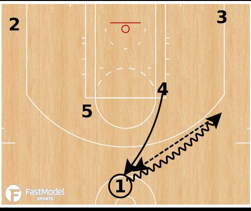 Basketball Play - Philadelphia 76ers - Elbow DHO ATO