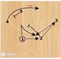 Basketball Play - Motion