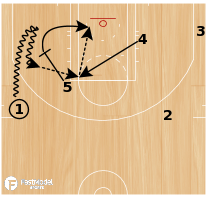 Basketball Play - 15 Low
