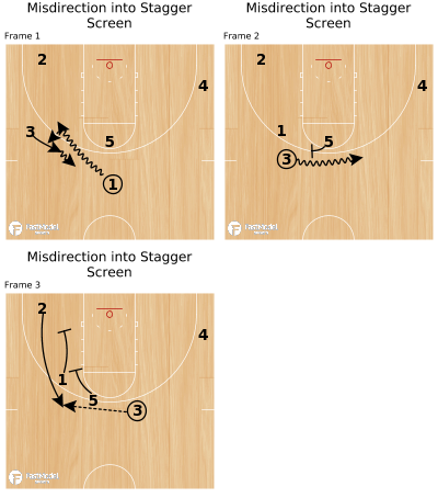 Basketball Play - Misdirection into Stagger Screen