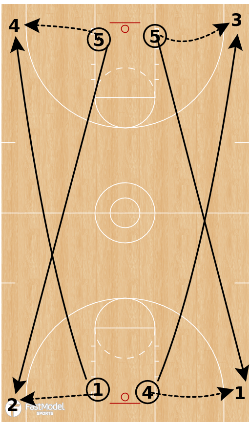 Basketball Play - Transition Shooting Series