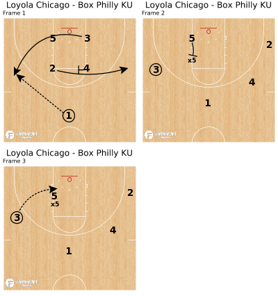 Basketball Play - Loyola Chicago - Box Philly KU
