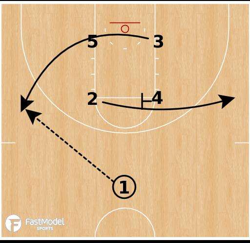 Basketball Play - Loyola Chicago - Box Philly KU