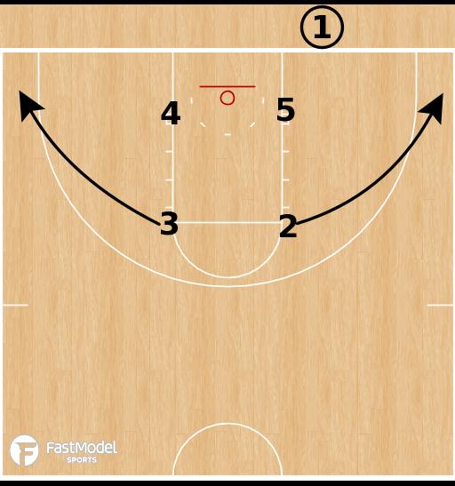 Basketball Play - Loyola Chicago - Box Pin Seal