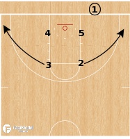 Basketball Play - Loyola Chicago - Box Pin Stagger/Dive