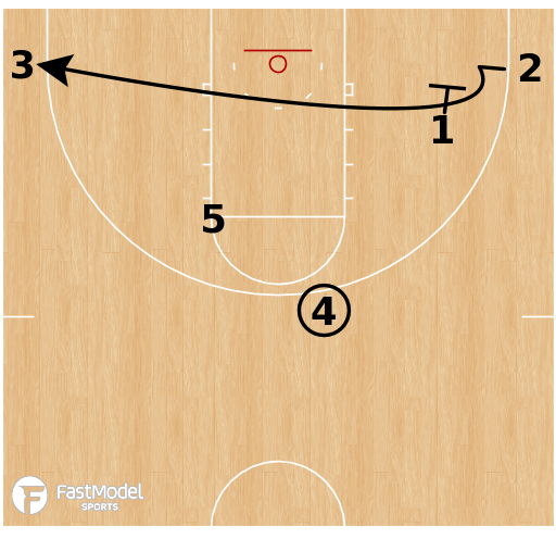 Basketball Play - Loyola Chicago - Horns Curl Middle Reject