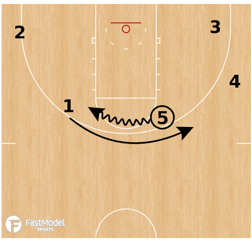 Basketball Play - Loyola Chicago - Swing Reject Dive
