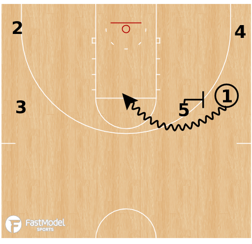 Basketball Play - Loyola Chicago - Swing X Chicago