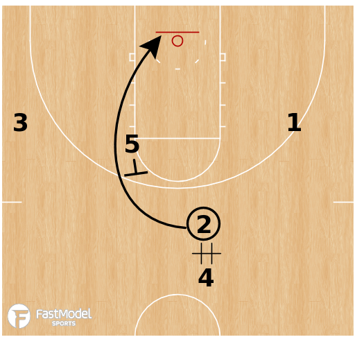 Basketball Play - Loyola Chicago - Weave Go Middle