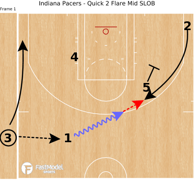 Basketball Play - Indiana Pacers - Quick 2 Flare Mid SLOB