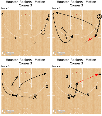 Basketball Play - Houston Rockets - Motion Corner 3
