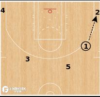 Basketball Play - Houston Rockets - Motion Corner 3