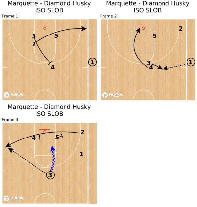 Basketball Play - Marquette - Diamond Husky ISO SLOB