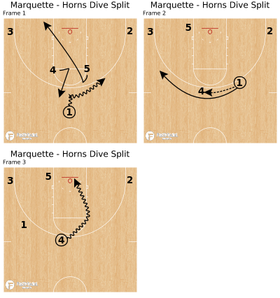 Basketball Play - Marquette - Horns Dive Split