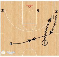 Basketball Play - Marquette - Weave Get Middle