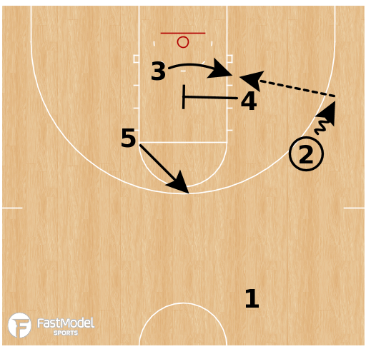 Basketball Play - Tennessee Volunteers - Back Screen to Cross Screen ATO