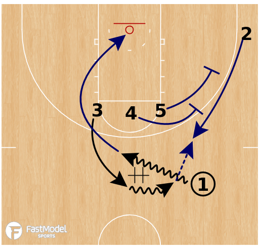 Basketball Play - Nevada Wolfpack - Early Offense - Double Stagger