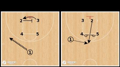 Basketball Play - North Carolina Tar Heels - Box Elevator