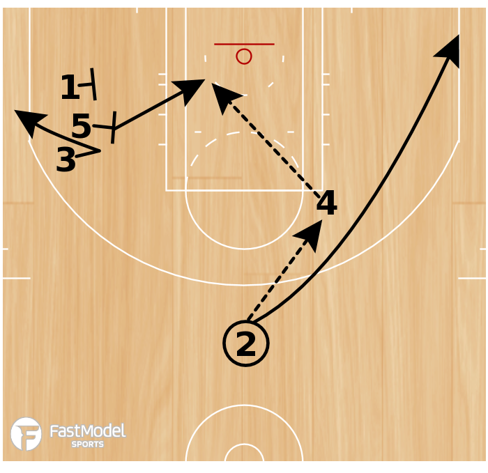 Basketball Play - Play of the Day 06-01-2011: Elbow Slip