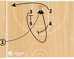 Basketball Play - Miami Box Lob