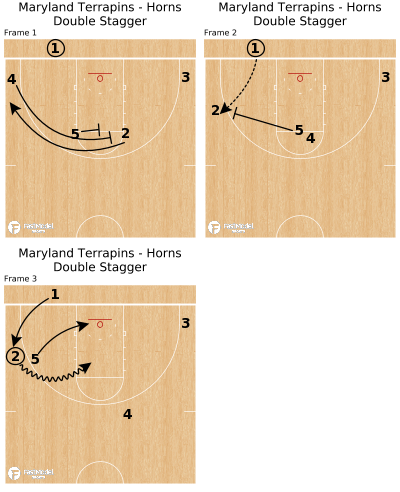 Basketball Play - Maryland Terrapins - Horns Double Stagger