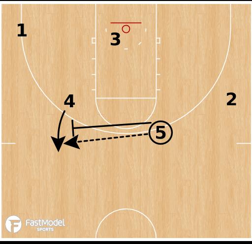 Basketball Play - Florida Gators - Chin Ball Screen