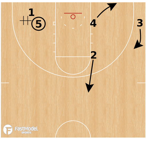 Basketball Play - Florida Gators - Duck In Get + Keep Counter