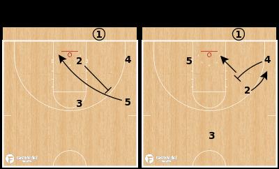 Basketball Play - Nebraska Cornhuskers - Box Offset STS