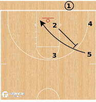 Basketball Play - Nebraska Cornhuskers - Box Offset STS