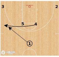 Basketball Play - Nebraska Cornhuskers - Horns Circle GO SPNR