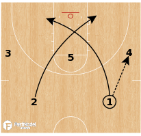 Basketball Play - Nebraska Cornhuskers - Slice Cross Chicago