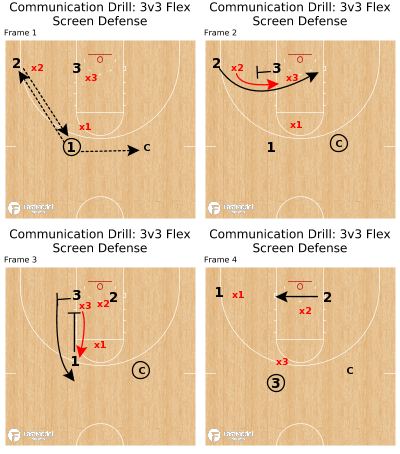 Basketball Play - Communication Drill: 3v3 Flex Screen Defense