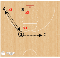 Basketball Play - Communication Drill: 3v3 Flex Screen Defense