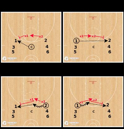 Basketball Play - Communication Drill: 2 Sprints, 2 Stunts, Live