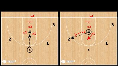 Basketball Play - Communication Drill: 4v3 Scramble Defense