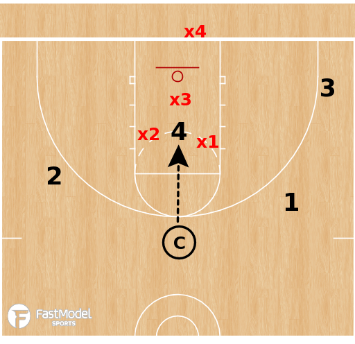 Basketball Play - Communication Drill: 4v3 Scramble Defense