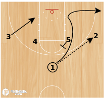 Basketball Play - Loop