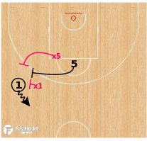 Basketball Play - Olimpia Milano - Changing Screening Angle