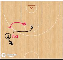 Basketball Play - Olimpia Milano - Changing Screening Angle