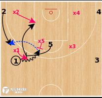 Basketball Play - Olimpia Milano - PNR Weak Side Passes