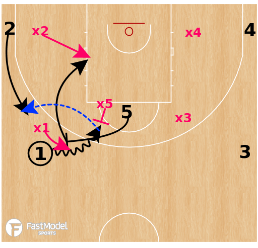 Basketball Play - Olimpia Milano - PNR Weak Side Passes