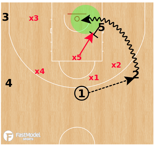 Basketball Play - Olimpia Milano - Big Man Paint Clearout