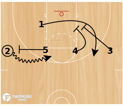 Basketball Play - Team Scouting Report(12 plays)